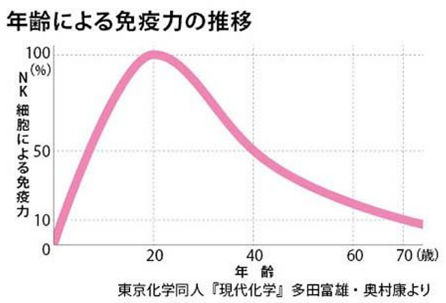 %e5%85%8d%e7%96%ab%e5%8a%9b%e6%8e%a8%e7%a7%bb