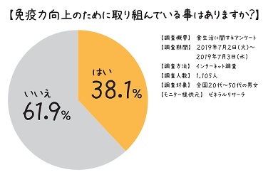 %e5%85%8d%e7%96%ab%e5%90%91%e4%b8%8a%e3%81%ae%e7%82%ba%e3%81%ab
